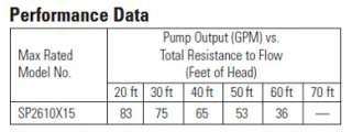 HAYWARD Super Pump 1.5 HP Pool Pump Motor SP2610X15