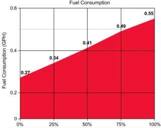 Honda Powered 4,000 Watt Propane/Natural Gas Generator